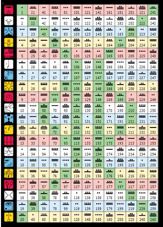 malya naptár A Maya naptár ciklusai | A mayák bölcsessége malya naptár